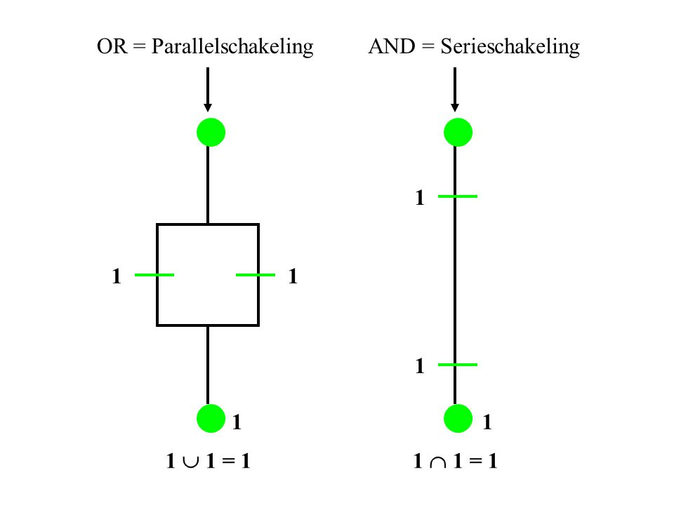 1  1 = 11  1 = 1 11 1 1 1 1 OR = ParallelschakelingAND = Serieschakeling