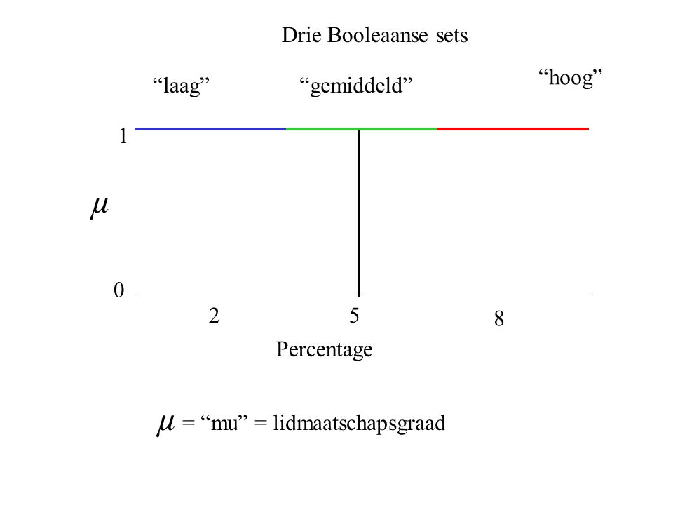 laag Drie Booleaanse sets hoog gemiddeld 25 0 1 8 µ Percentage µ = mu = lidmaatschapsgraad