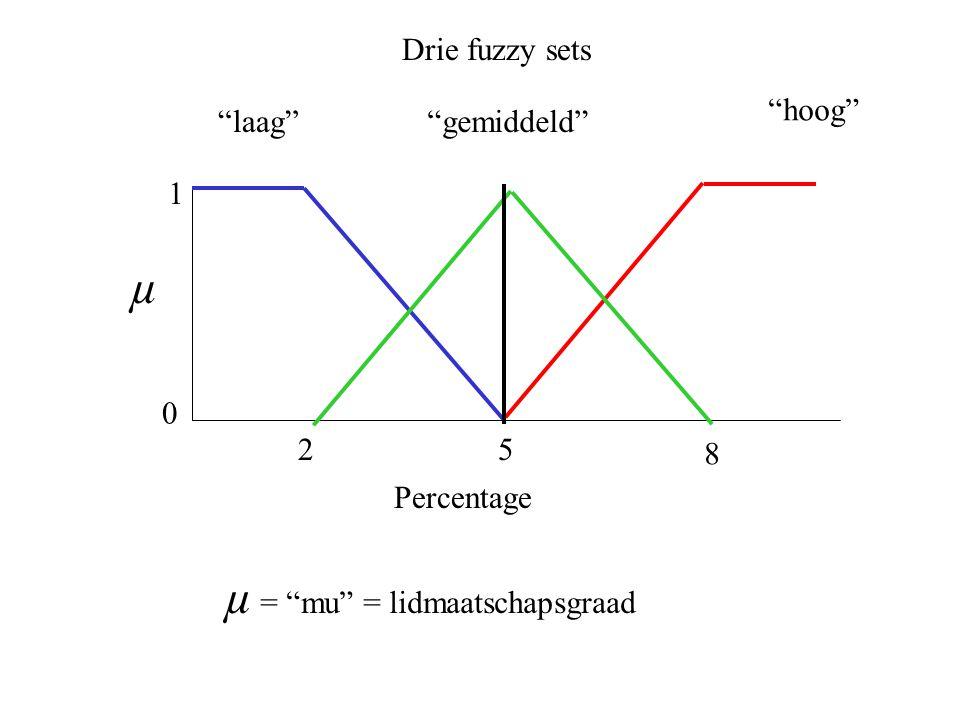 25 Percentage laag Drie fuzzy sets 0 1 µ hoog gemiddeld 8 µ = mu = lidmaatschapsgraad