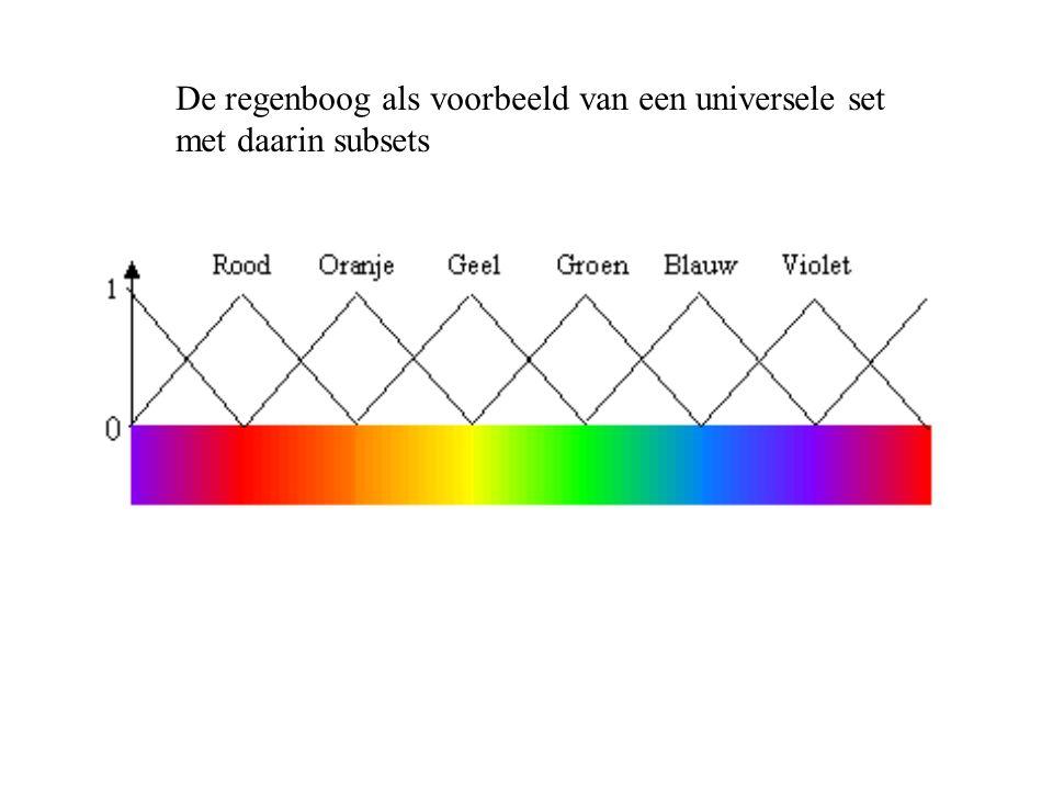 De regenboog als voorbeeld van een universele set met daarin subsets