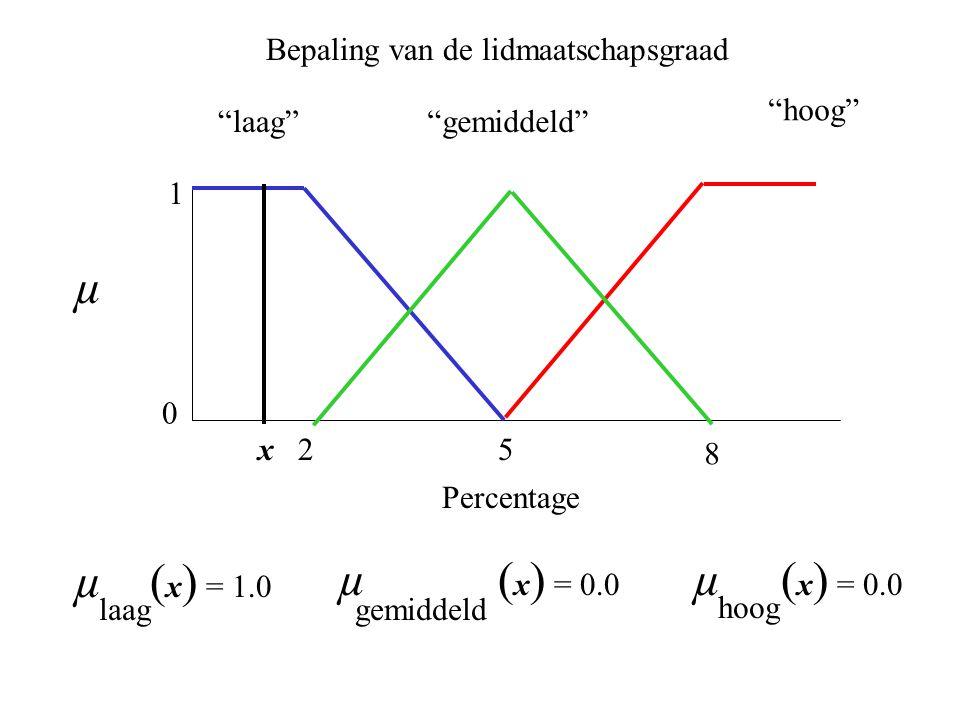 25 laag 0 1 µ hoog gemiddeld 8 µ ( x ) = 1.0 laag µ ( x ) = 0.0 gemiddeld µ ( x ) = 0.0 hoog Bepaling van de lidmaatschapsgraad x Percentage