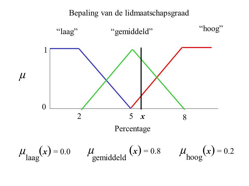 25 laag 0 1 hoog gemiddeld 8 µ ( x ) = 0.0 laag µ ( x ) = 0.8 gemiddeld µ ( x ) = 0.2 hoog Bepaling van de lidmaatschapsgraad µ Percentage x