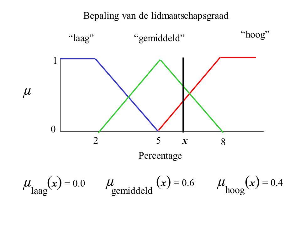 25 laag 0 1 hoog gemiddeld 8 µ ( x ) = 0.0 laag µ ( x ) = 0.6 gemiddeld µ ( x ) = 0.4 hoog Bepaling van de lidmaatschapsgraad µ Percentage x