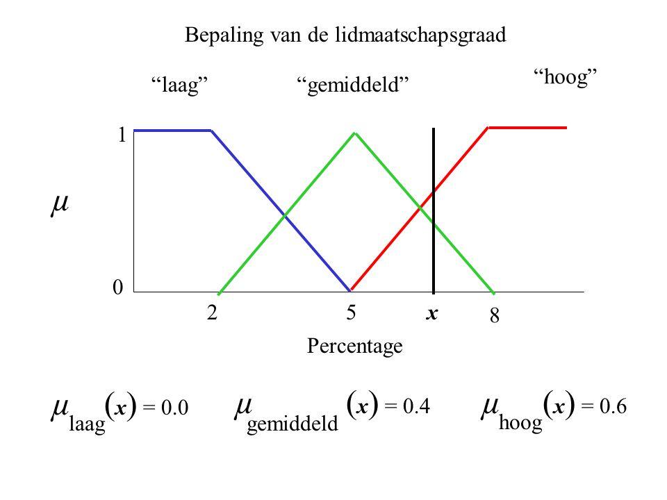 25 laag 0 1 hoog gemiddeld 8 µ ( x ) = 0.0 laag µ ( x ) = 0.4 gemiddeld µ ( x ) = 0.6 hoog Bepaling van de lidmaatschapsgraad µ Percentage x