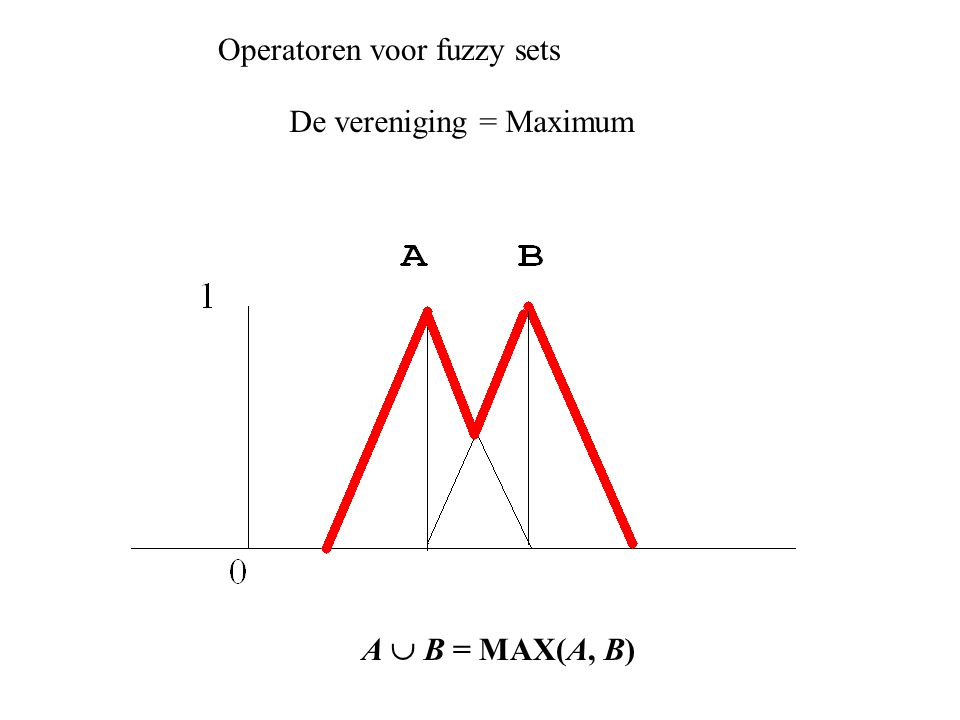 Operatoren voor fuzzy sets A  B = MAX(A, B) De vereniging = Maximum