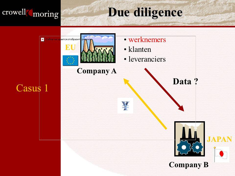 Due diligence Company A Company B JAPAN EU werknemers klanten leveranciers Data ? Casus 1