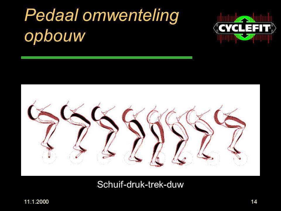 11.1.200014 Pedaal omwenteling opbouw Schuif-druk-trek-duw