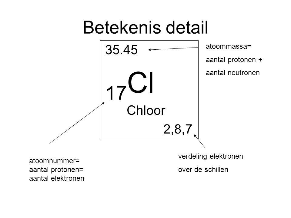 Betekenis detail 35.45 17 Cl Chloor 2,8,7 atoomnummer= aantal protonen= aantal elektronen verdeling elektronen over de schillen atoommassa= aantal pro