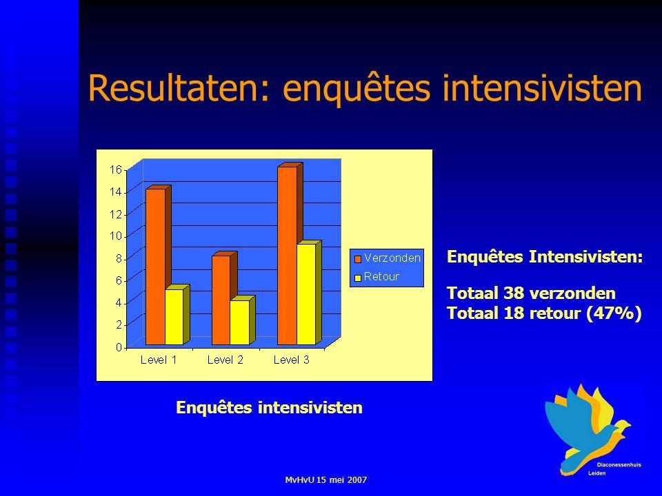 MvHvU 15 mei 2007 Enquêtes intensivisten Resultaten: enquêtes intensivisten Enquêtes Intensivisten: Totaal 38 verzonden Totaal 18 retour (47%)