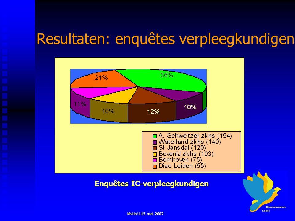 MvHvU 15 mei 2007 Resultaten: enquêtes verpleegkundigen Enquêtes IC-verpleegkundigen