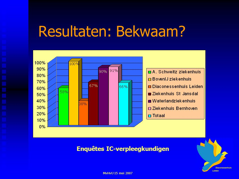 MvHvU 15 mei 2007 Resultaten: Bekwaam? Enquêtes IC-verpleegkundigen