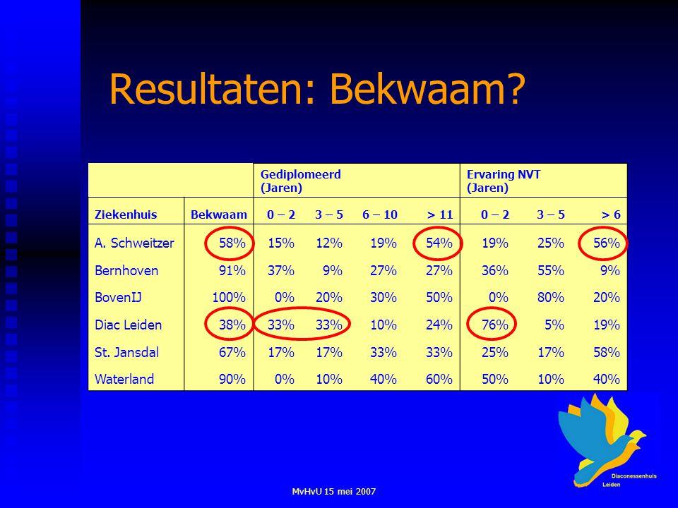 MvHvU 15 mei 2007 Resultaten: Bekwaam? Gediplomeerd (Jaren) Ervaring NVT (Jaren) ZiekenhuisBekwaam0 – 23 – 56 – 10> 110 – 23 – 5> 6 A. Schweitzer58%15