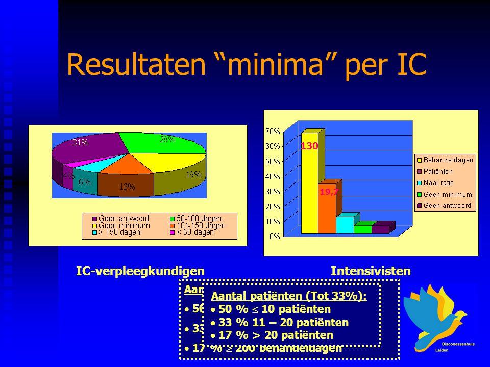 MvHvU 15 mei 2007 Resultaten minima per IC Aantal behandeldagen (tot 67%):  50 %  100 behandeldagen  33 % 150 behandeldagen  17 %  200 behandeldagen Aantal patiënten (Tot 33%):  50 %  10 patiënten  33 % 11 – 20 patiënten  17 % > 20 patiënten 130 19,7 IC-verpleegkundigenIntensivisten