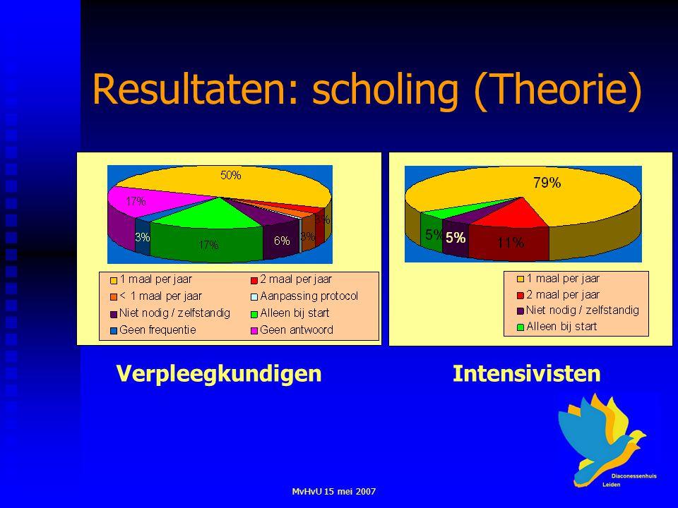 MvHvU 15 mei 2007 Resultaten: scholing (Theorie) VerpleegkundigenIntensivisten