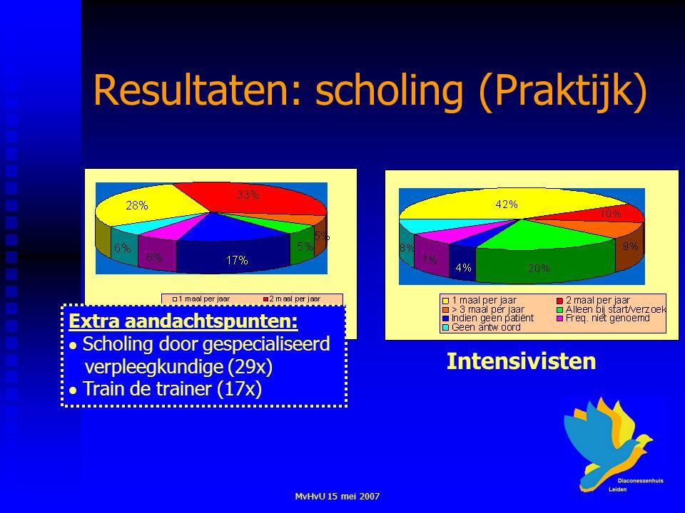 MvHvU 15 mei 2007 Resultaten: scholing (Praktijk) VerpleegkundigenIntensivisten Extra aandachtspunten:  Scholing door gespecialiseerd verpleegkundige (29x)  Train de trainer (17x)