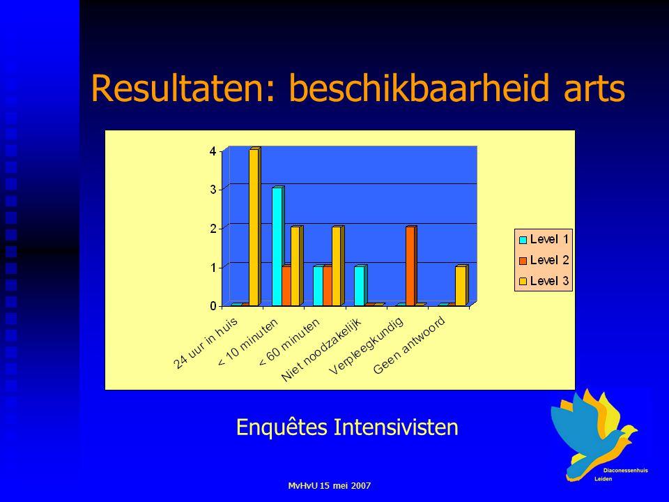 MvHvU 15 mei 2007 Resultaten: beschikbaarheid arts Enquêtes Intensivisten