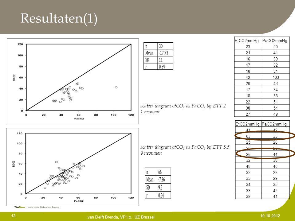Resultaten(1) 12 10.10.2012 van Delft Brenda, VP i.o. UZ Brussel scatter diagram etCO 2 vs PaCO 2 bij ETT 2 1 neonaat scatter diagram etCO 2 vs PaCO 2