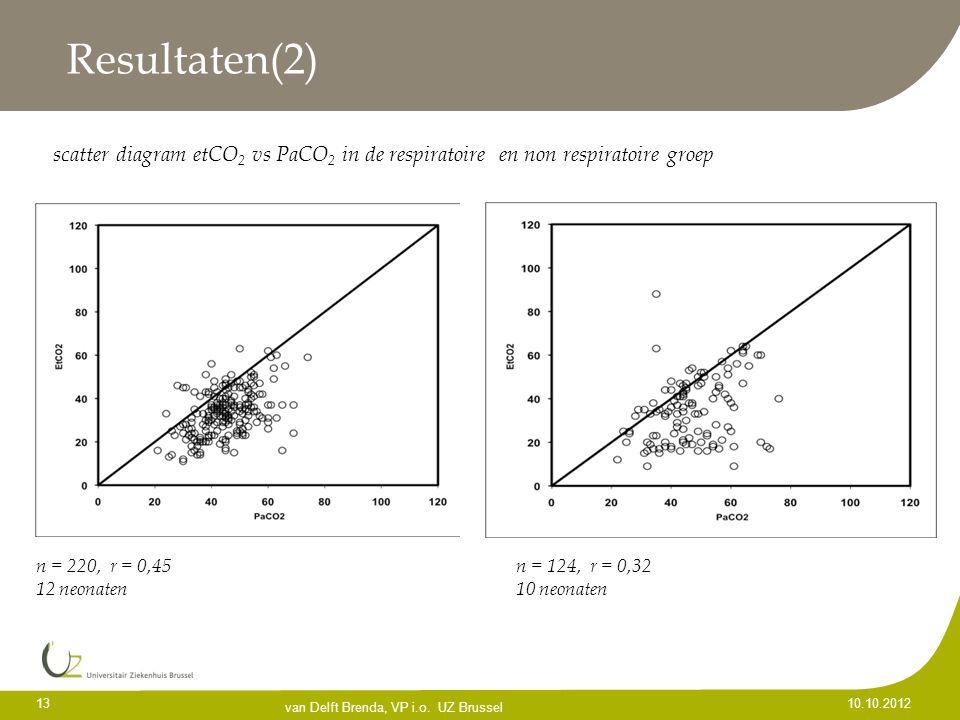 13 10.10.2012 Resultaten(2) n = 220, r = 0,45 n = 124, r = 0,32 12 neonaten10 neonaten van Delft Brenda, VP i.o. UZ Brussel scatter diagram etCO 2 vs