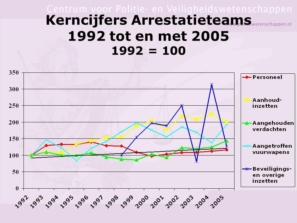 Kerncijfers Arrestatieteams 1992 tot en met 2005 1992 = 100
