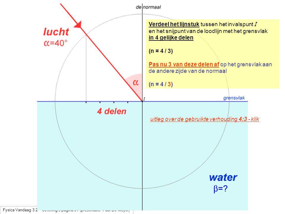 uitleg over de gebruikte verhouding 4:3 - klik Verdeel het lijnstuk tussen het invalspunt I en het snijpunt van de loodlijn met het grensvlak in 4 gel