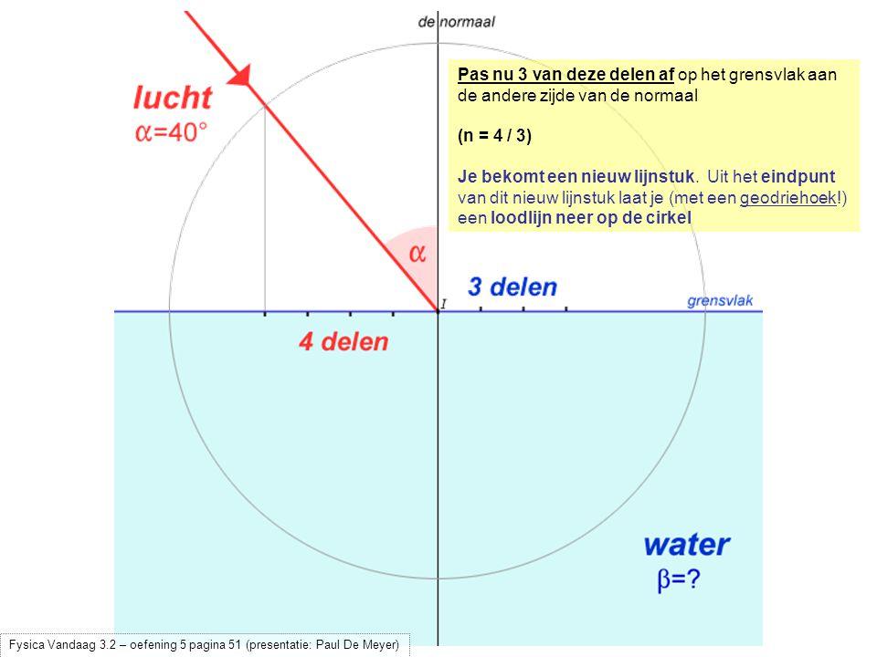 Pas nu 3 van deze delen af op het grensvlak aan de andere zijde van de normaal (n = 4 / 3) Je bekomt een nieuw lijnstuk. Uit het eindpunt van dit nieu