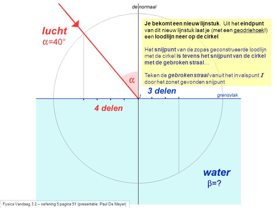 Je bekomt een nieuw lijnstuk. Uit het eindpunt van dit nieuw lijnstuk laat je (met een geodriehoek!) een loodlijn neer op de cirkel Het snijpunt van d