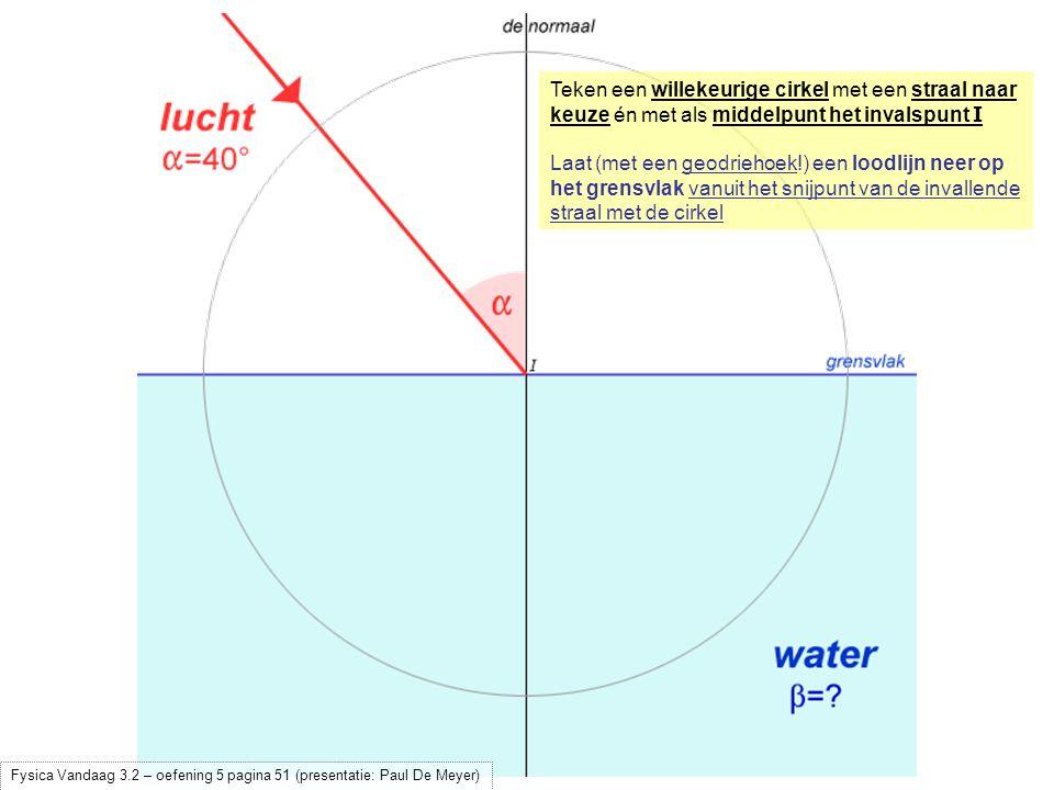 Teken een willekeurige cirkel met een straal naar keuze én met als middelpunt het invalspunt I Laat (met een geodriehoek!) een loodlijn neer op het gr