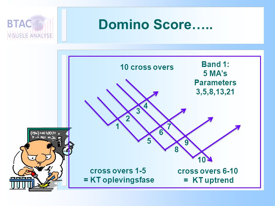 Domino Score….. 10 cross overs 3 2 5 4 7 6 10 9 1 8 Band 1: 5 MA's Parameters 3,5,8,13,21 cross overs 1-5 = KT oplevingsfase cross overs 6-10 = KT upt