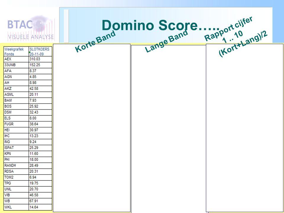 Domino Score….. Rapport cijfer 1.. 10 Korte Band Lange Band (Kort+Lang)/2
