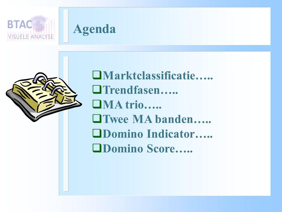 Agenda  Marktclassificatie…..  Trendfasen…..  MA trio…..  Twee MA banden…..  Domino Indicator…..  Domino Score…..