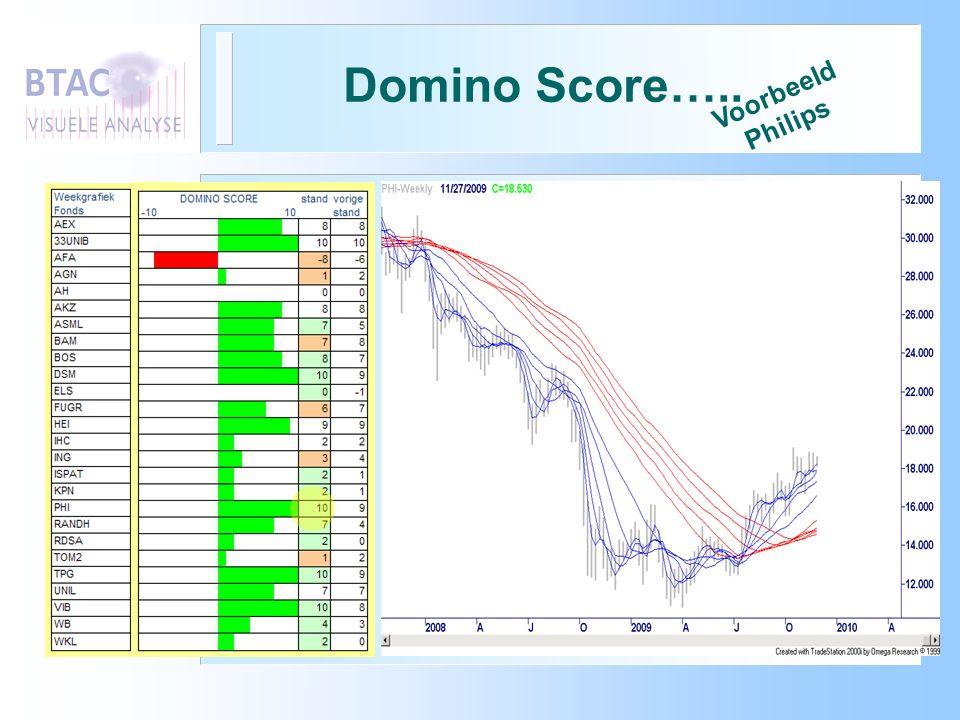 Domino Score….. Voorbeeld Philips