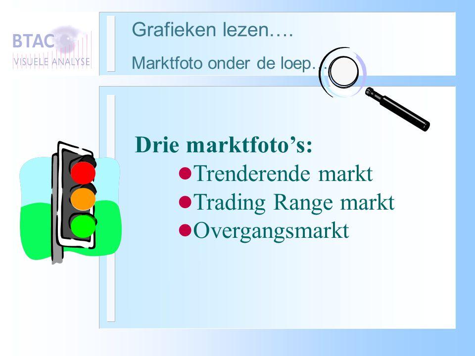 Grafieken lezen…. Marktfoto onder de loep….. Drie marktfoto's: l Trenderende markt l Trading Range markt l Overgangsmarkt