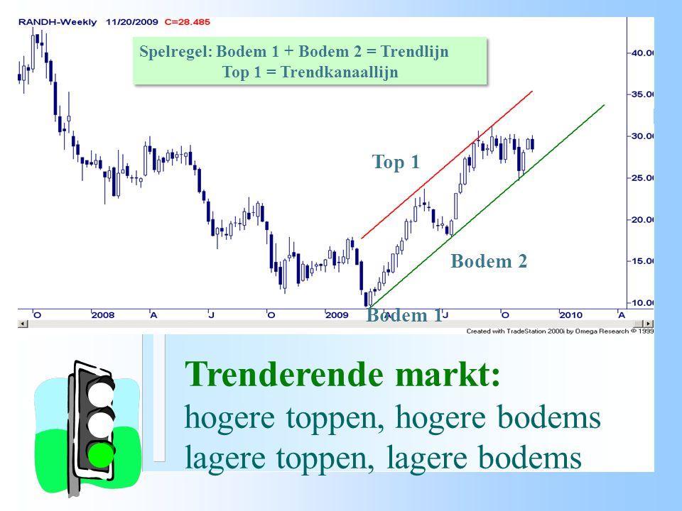 Trading range markt: gelijke toppen, gelijke bodems horizontale steun en weerstand Spelregel: Top 1 en Top2 = weerstandlijn Bodem 1 en Bodem 2 = steunlijn Spelregel: Top 1 en Top2 = weerstandlijn Bodem 1 en Bodem 2 = steunlijn Bodem 1….2 Top 1 Top 2