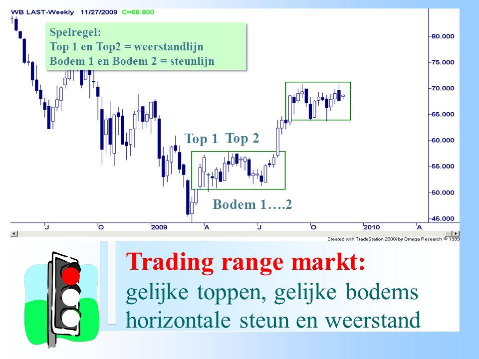 Trading range markt: gelijke toppen, gelijke bodems horizontale steun en weerstand Spelregel: Top 1 en Top2 = weerstandlijn Bodem 1 en Bodem 2 = steun