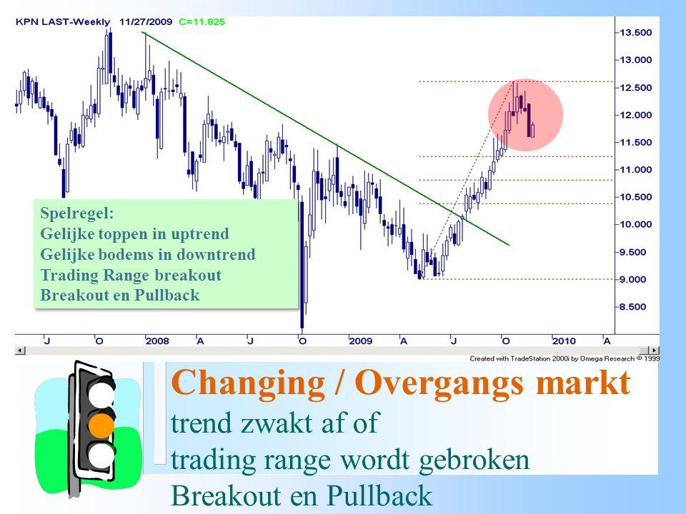 Changing / Overgangs markt trend zwakt af of trading range wordt gebroken Breakout en Pullback Spelregel: Gelijke toppen in uptrend Gelijke bodems in