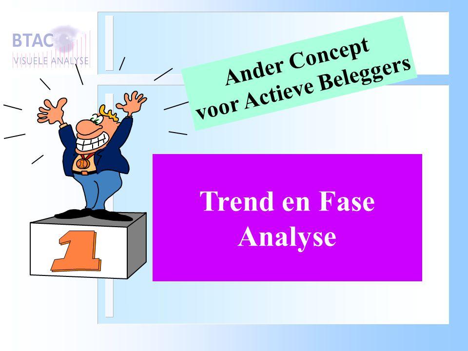 Trend en Fase Analyse Ander Concept voor Actieve Beleggers