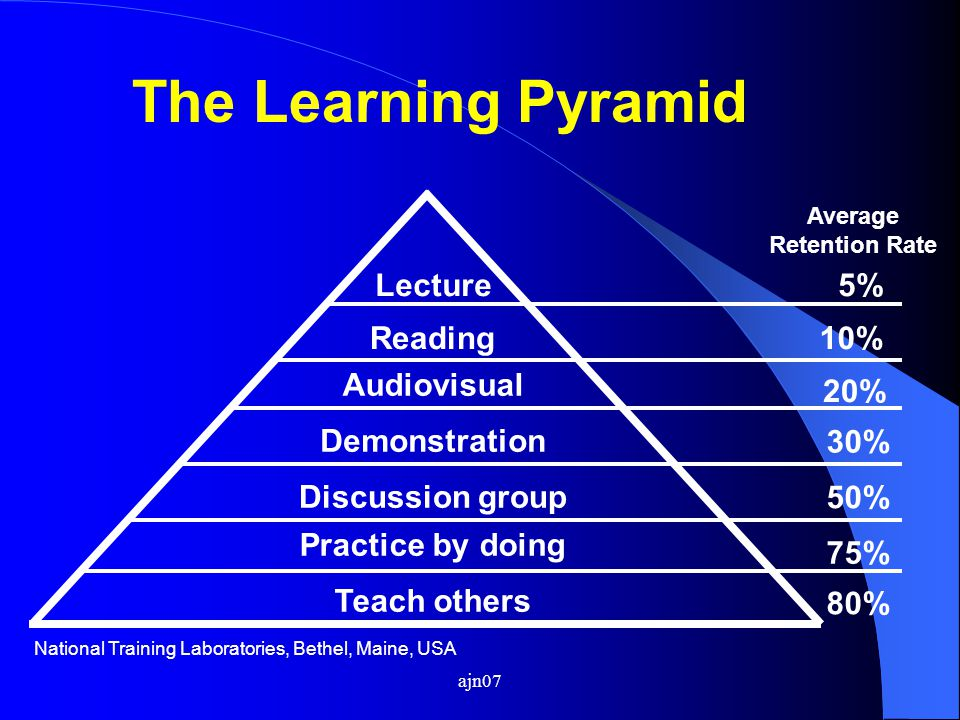 ajn07 The Learning Pyramid Teach others Lecture Discussion group Demonstration Audiovisual Reading Practice by doing 5% 10% 20% 30% 50% 75% 80% Averag