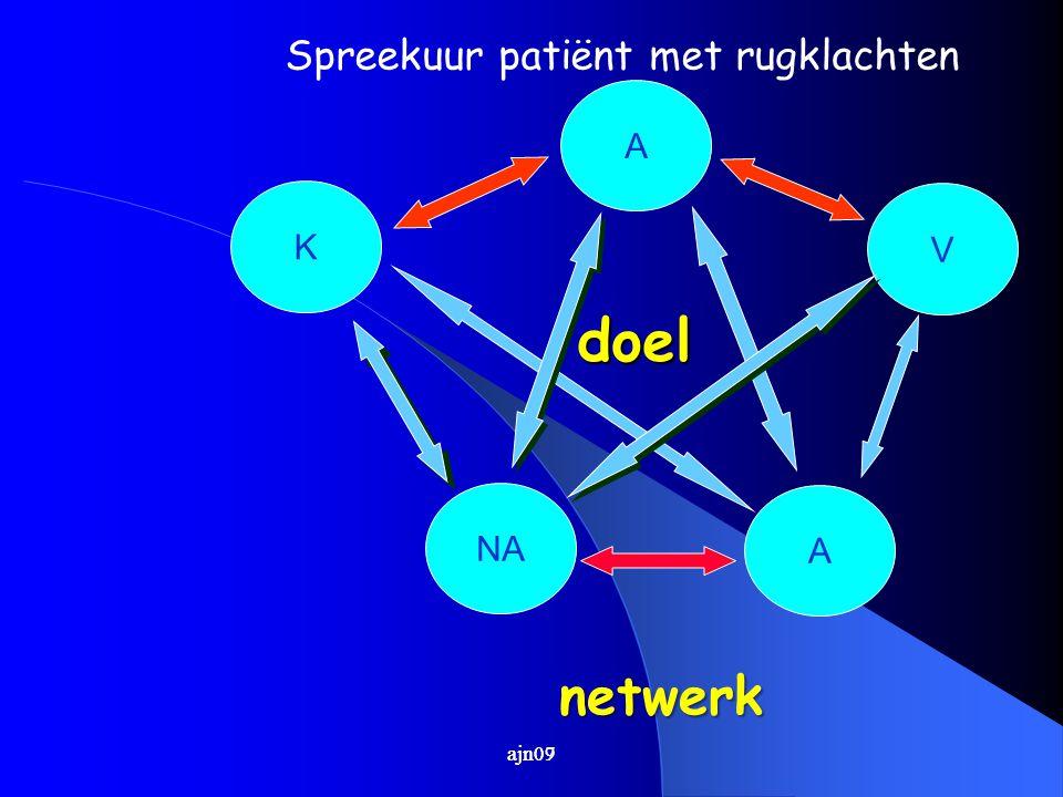 ajn07 A NA K V A doel doel netwerk ajn09 Spreekuur patiënt met rugklachten