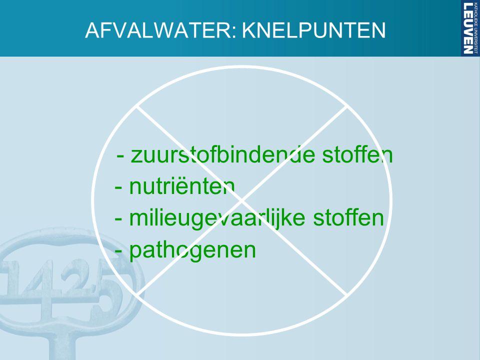 - zuurstofbindende stoffen - nutriënten - milieugevaarlijke stoffen - pathogenen AFVALWATER: KNELPUNTEN