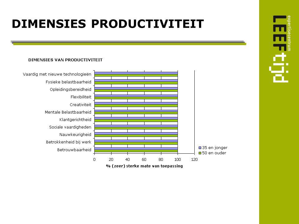 Volgens werkgevers Bron: NIDI-UU, 2007
