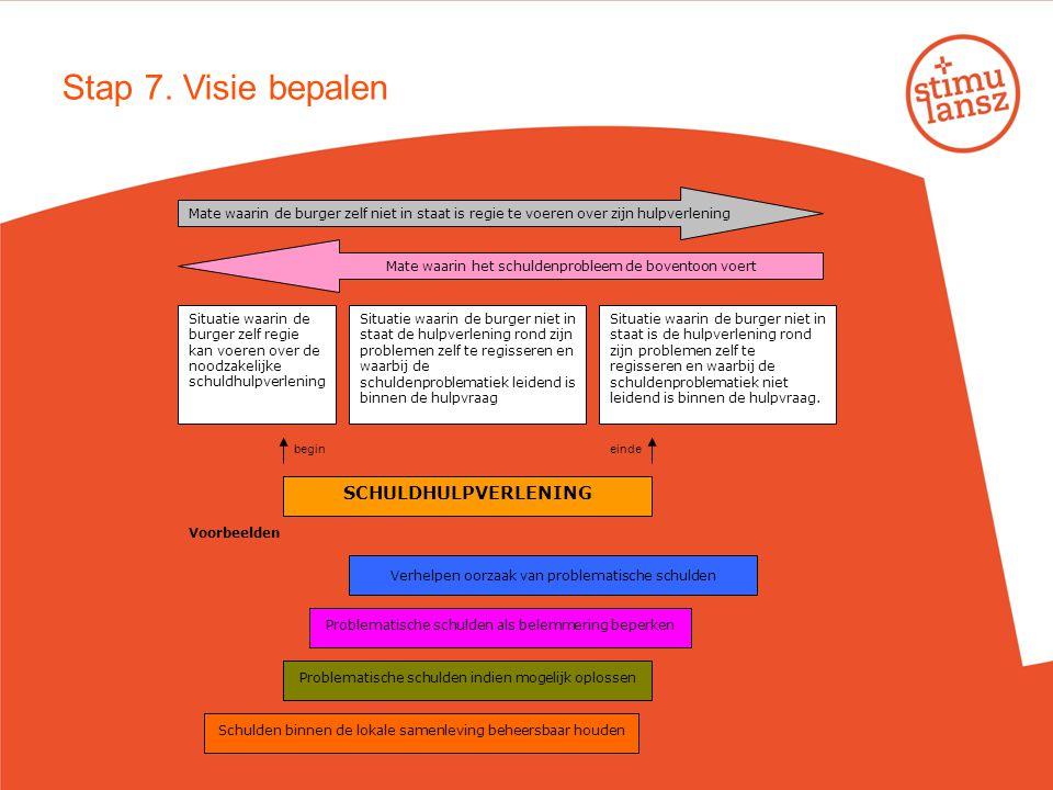 Stap 7. Visie bepalen Mate waarin de burger zelf niet in staat is regie te voeren over zijn hulpverlening Mate waarin het schuldenprobleem de boventoo