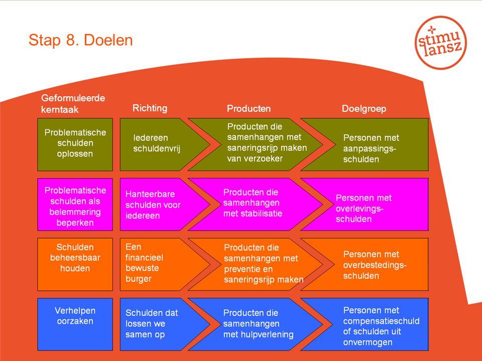 Stap 8. Doelen Geformuleerde kerntaak Richting ProductenDoelgroep