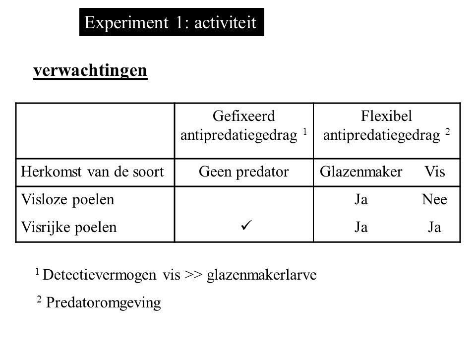 geen predator, 3 glazenmakerlarven of 1 vis Experiment 1: activiteit 1 waterjufferlarve en 30 watervlooien