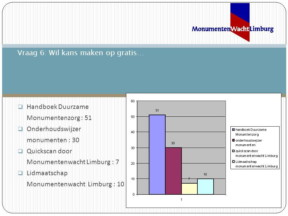  Handboek Duurzame Monumentenzorg : 51  Onderhoudswijzer monumenten : 30  Quickscan door Monumentenwacht Limburg : 7  Lidmaatschap Monumentenwacht Limburg : 10 Vraag 6: Wil kans maken op gratis…