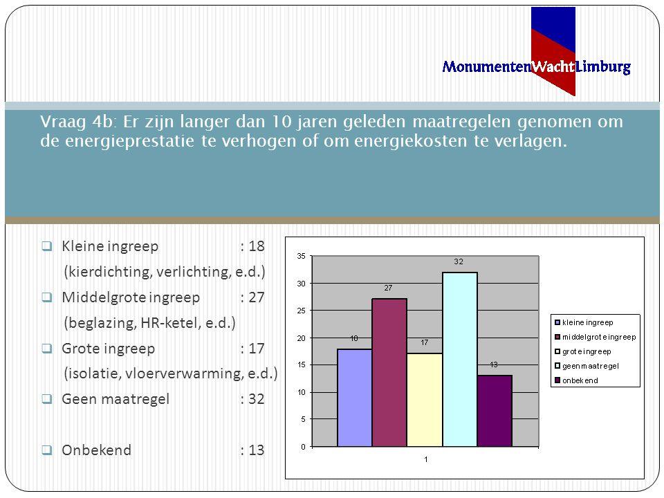  Kleine ingreep: 18 (kierdichting, verlichting, e.d.)  Middelgrote ingreep: 27 (beglazing, HR-ketel, e.d.)  Grote ingreep: 17 (isolatie, vloerverwarming, e.d.)  Geen maatregel: 32  Onbekend: 13 Vraag 4b: Er zijn langer dan 10 jaren geleden maatregelen genomen om de energieprestatie te verhogen of om energiekosten te verlagen.