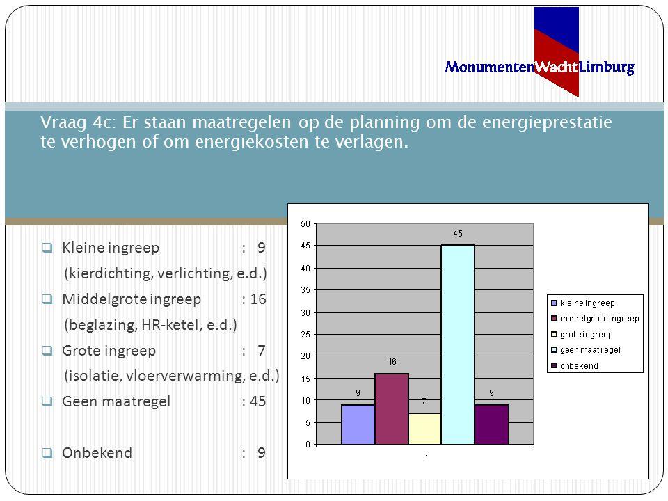  Kleine ingreep: 9 (kierdichting, verlichting, e.d.)  Middelgrote ingreep: 16 (beglazing, HR-ketel, e.d.)  Grote ingreep: 7 (isolatie, vloerverwarming, e.d.)  Geen maatregel: 45  Onbekend: 9 Vraag 4c: Er staan maatregelen op de planning om de energieprestatie te verhogen of om energiekosten te verlagen.