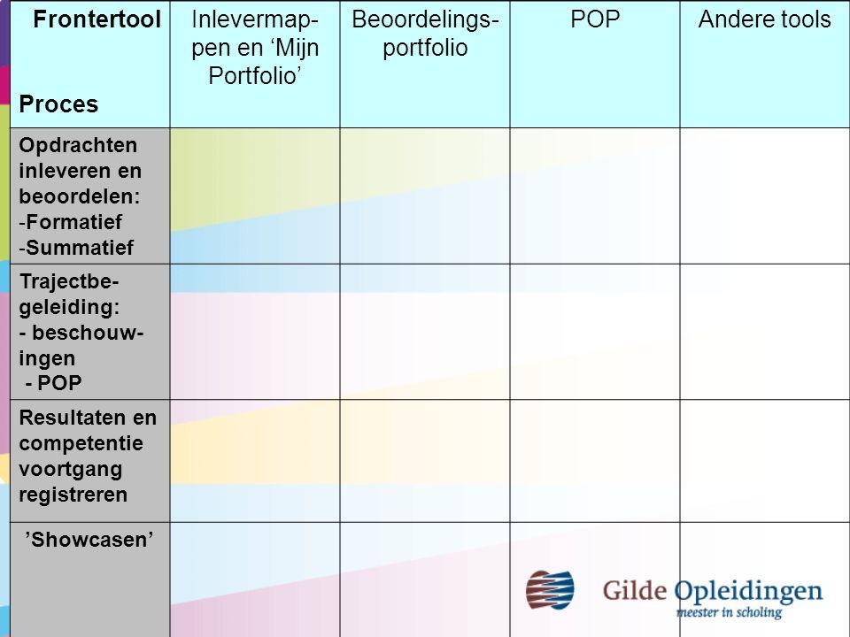 Frontertool Proces Inlevermap- pen en 'Mijn Portfolio' Beoordelings- portfolio POPAndere tools Opdrachten inleveren en beoordelen: -Formatief -Summati