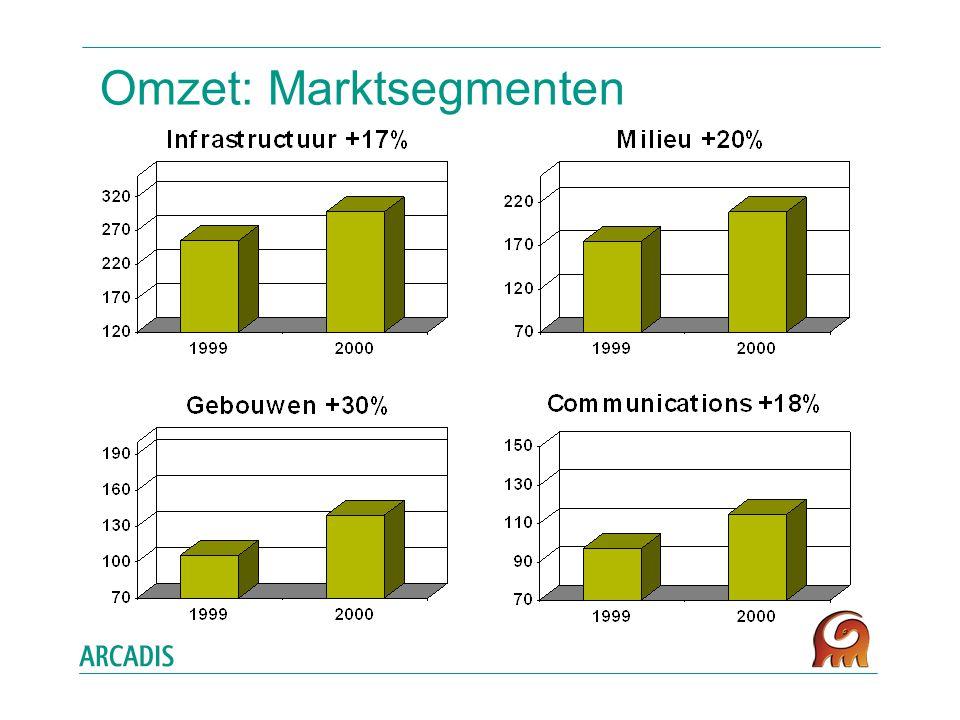 Omzet: Marktsegmenten