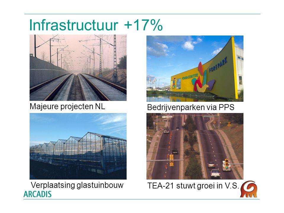 Infrastructuur +17% Majeure projecten NL Bedrijvenparken via PPS TEA-21 stuwt groei in V.S.