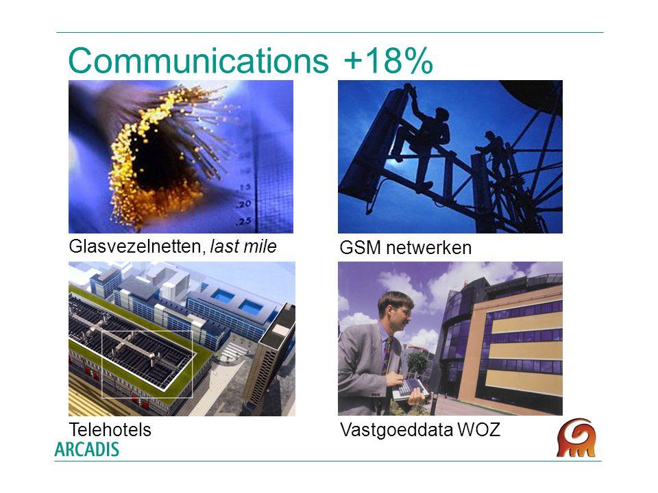 Communications +18% Glasvezelnetten, last mile GSM netwerken Vastgoeddata WOZTelehotels